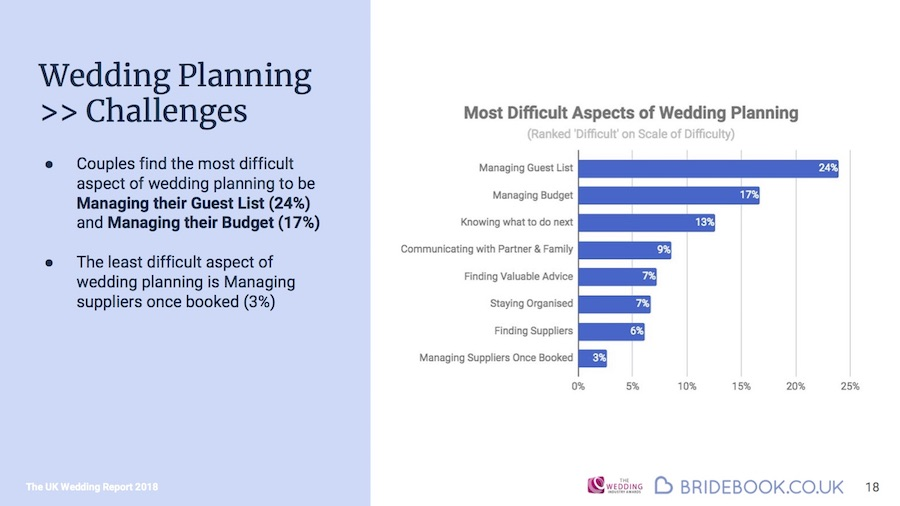 Wedding Report Planning infographic
