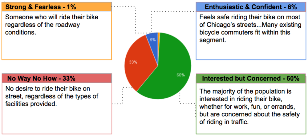 A  survey of Chicago's residents  show that 60% of the population wants to ride a bike more often. Every city in North America has seen similar results: considerably more than half of the population wants to ride more often.