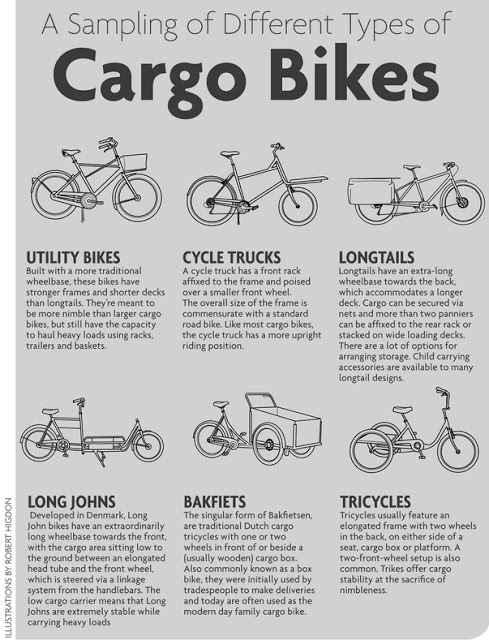 An illustrated glossary of cargo bikes. ( S  ource )