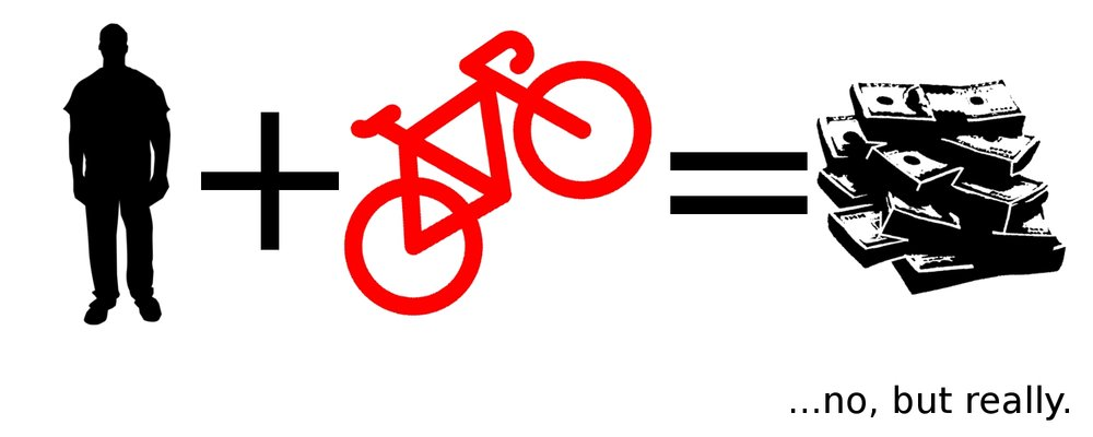 3 - Bikes are money machines - The venerable personal finance blogger Mr. Money Mustache writes you can
