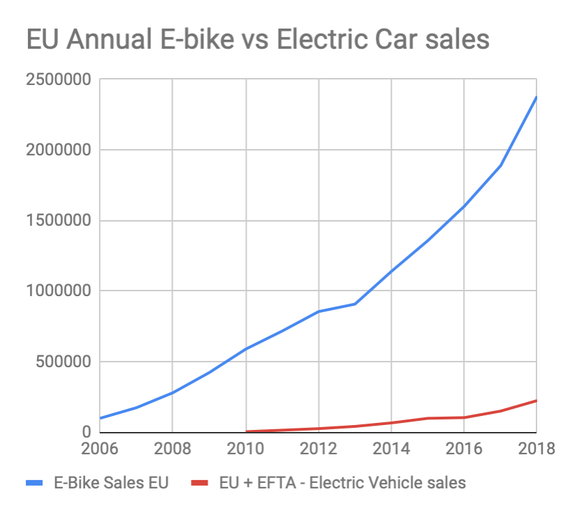 Strong growth of the electric bicycle market relative to the tepid growth in the electric car market is one of the primary reasons for the merger. We seek to capitalize on the efficiency of the electric bicycle in cities.