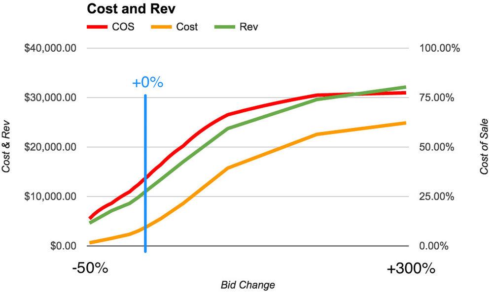 Bid change COS line chart.jpg
