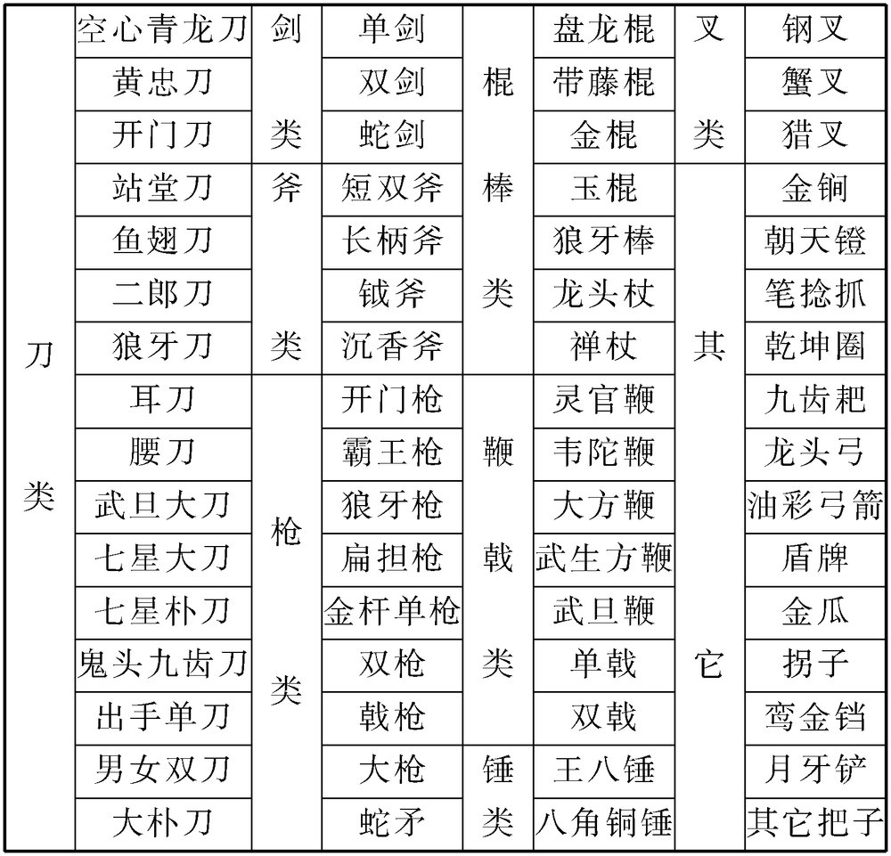 主要道具表2