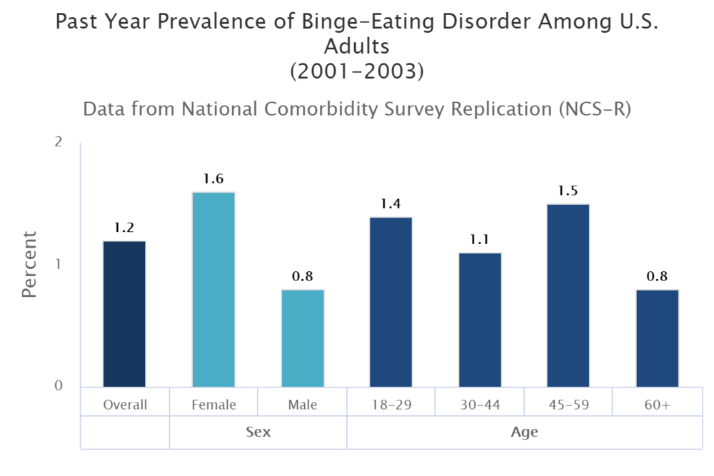 Source: National Institute of Mental Health  https://www.nimh.nih.gov/health/statistics/eating-disorders.shtml#part_155059