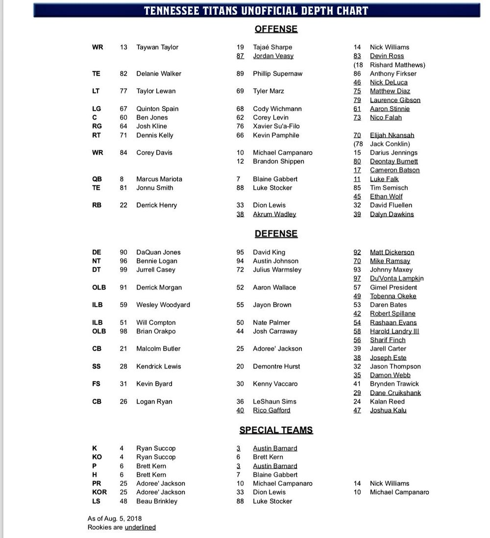 Titans depth chart