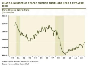 Americans quitting their jobs