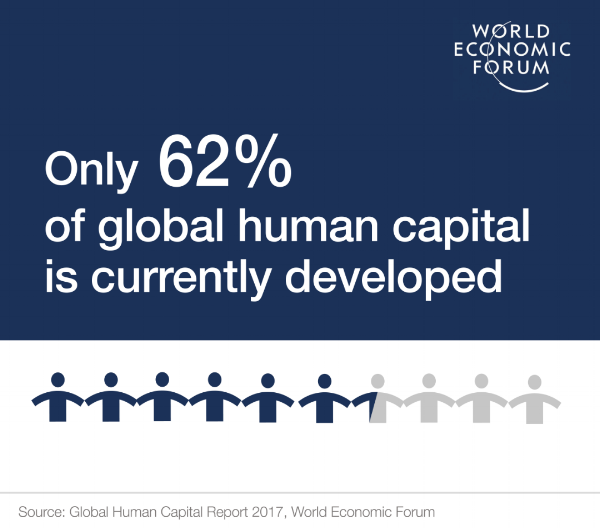 World Economic Forum - The Global Human Capital Report 2017   The World Economic Forum says it is about how nations develop their human capital in the coming years. This will be the determining factor for success.