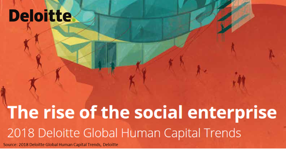 DELOITTE -  2018 Deloitte Global Human Capital Trends   The way organizations are being evaluated today has changed. Traditional metrics such as financial performance are being replaced by values focusing on social capital. Companies need to understand these consequences to retain and attract the best talents.