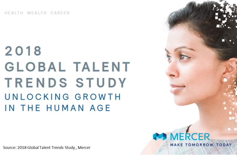 MERCER- Global talent trends study   2018 is the year of action. Companies are putting their employees at the heart and expanding their transformation activities. HR plays a key role in this process says Mercer.