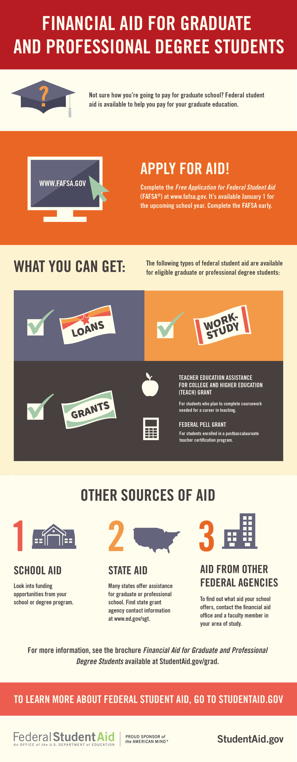 Federal student aid custom infographics francesca farrisi financial aid for graduate and professional degree students 01g 1betcityfo Gallery