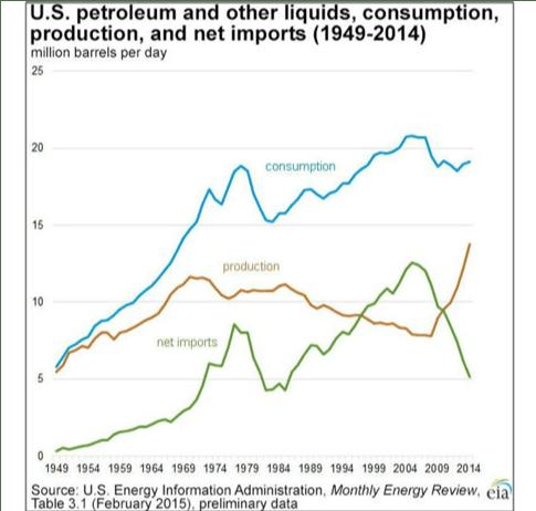 U.S.-oil-consumption.png