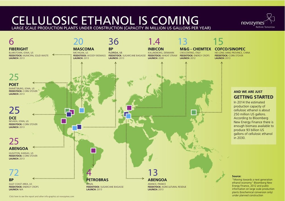 Rise of Cellulosic Ethanol