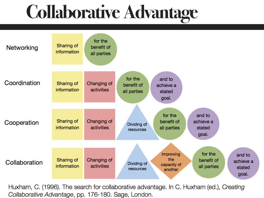 But what does collaboration really mean?