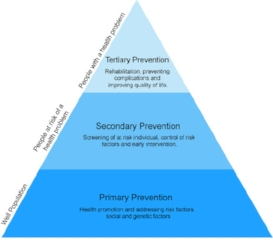 prevention-pyramid 2.jpg
