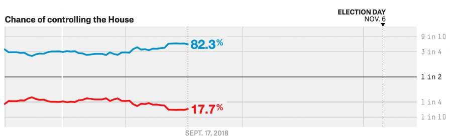 Chance of controlling the House, projected by fivethirtyeight.com 2018-09-17