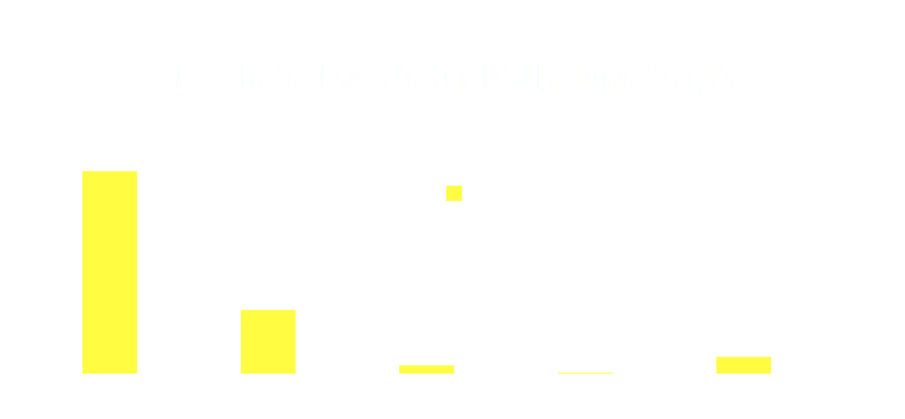 Hyperlive Midem 2018 Predicted vs Actual 5 June 2018.png