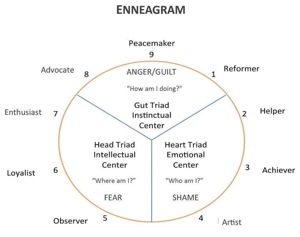 Enneagram Image.jpg