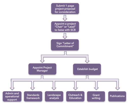 Project proposal process standards coordinating body http altavistaventures Image collections