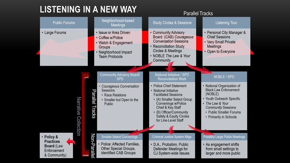 The Listening Chart is used by SPD to organize their approach to community engagement.