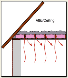 Ensuring your attic is properly insulated is one way to keep your roof cold and your home warm and prevent ice dams. Diagram from The Association for Better Insulation.