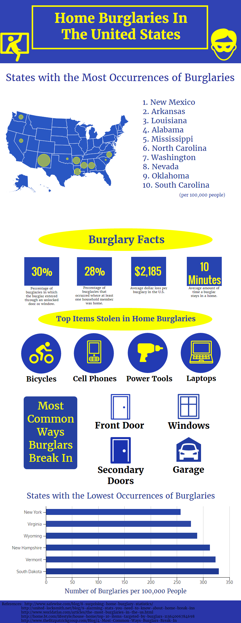 Wallside Windows Home Burglary Infographic