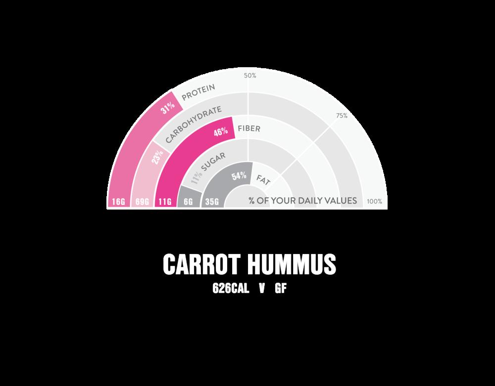 Nutrition Infographic Calories