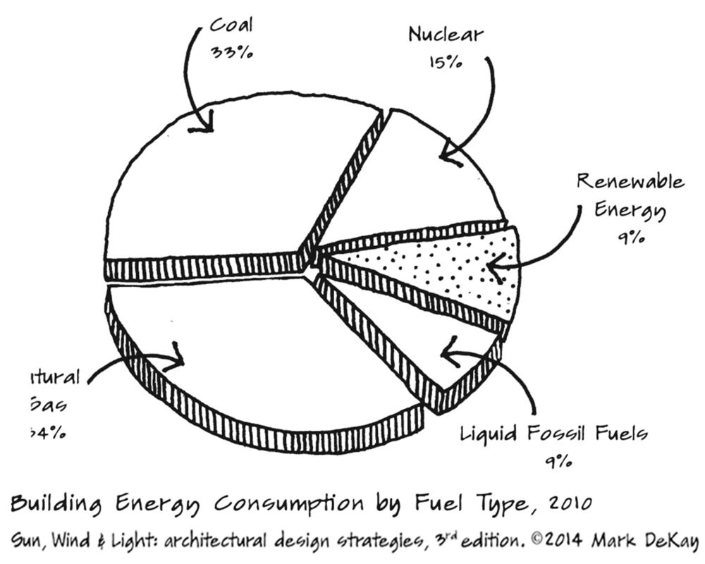 p3 Energy Pie Chart
