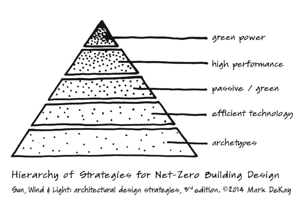 p5 Net Zero Hierarchy