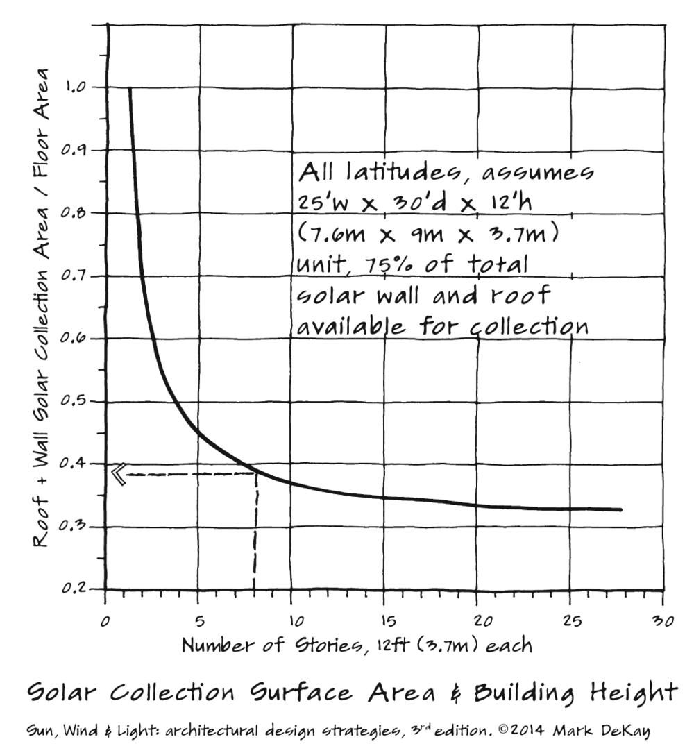 p137 Solar Collection Surface Area