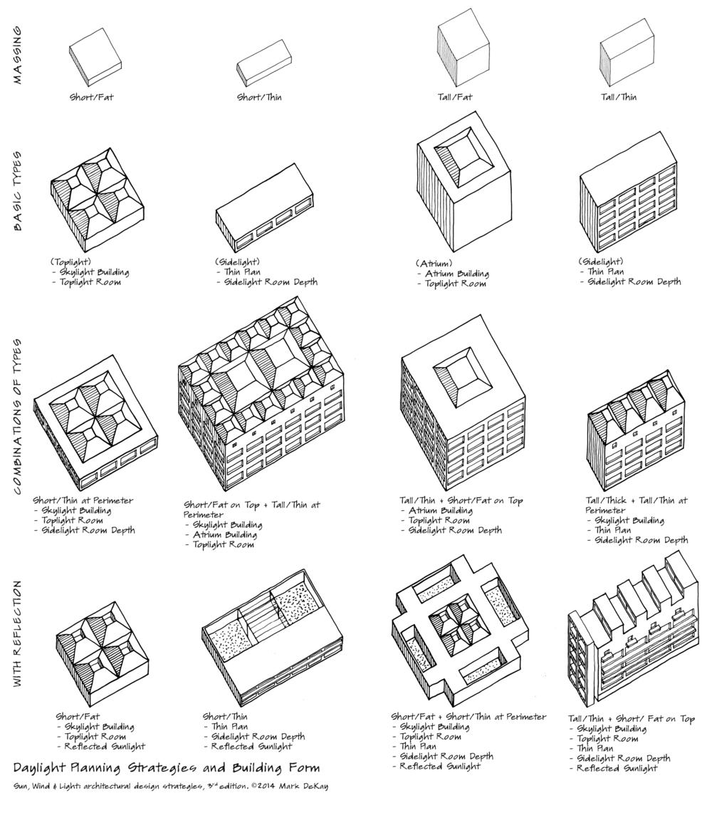 p149 Daylight Planning Strategies