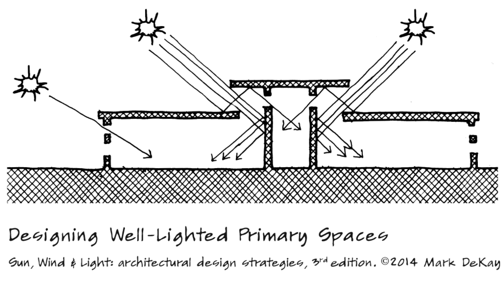 p82 Designing Primary Spaces