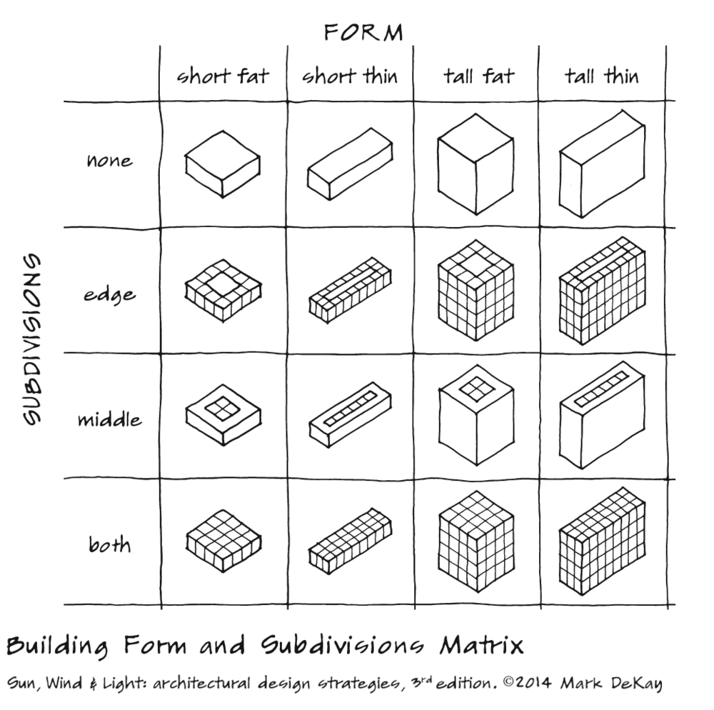 p86 Building Matrix