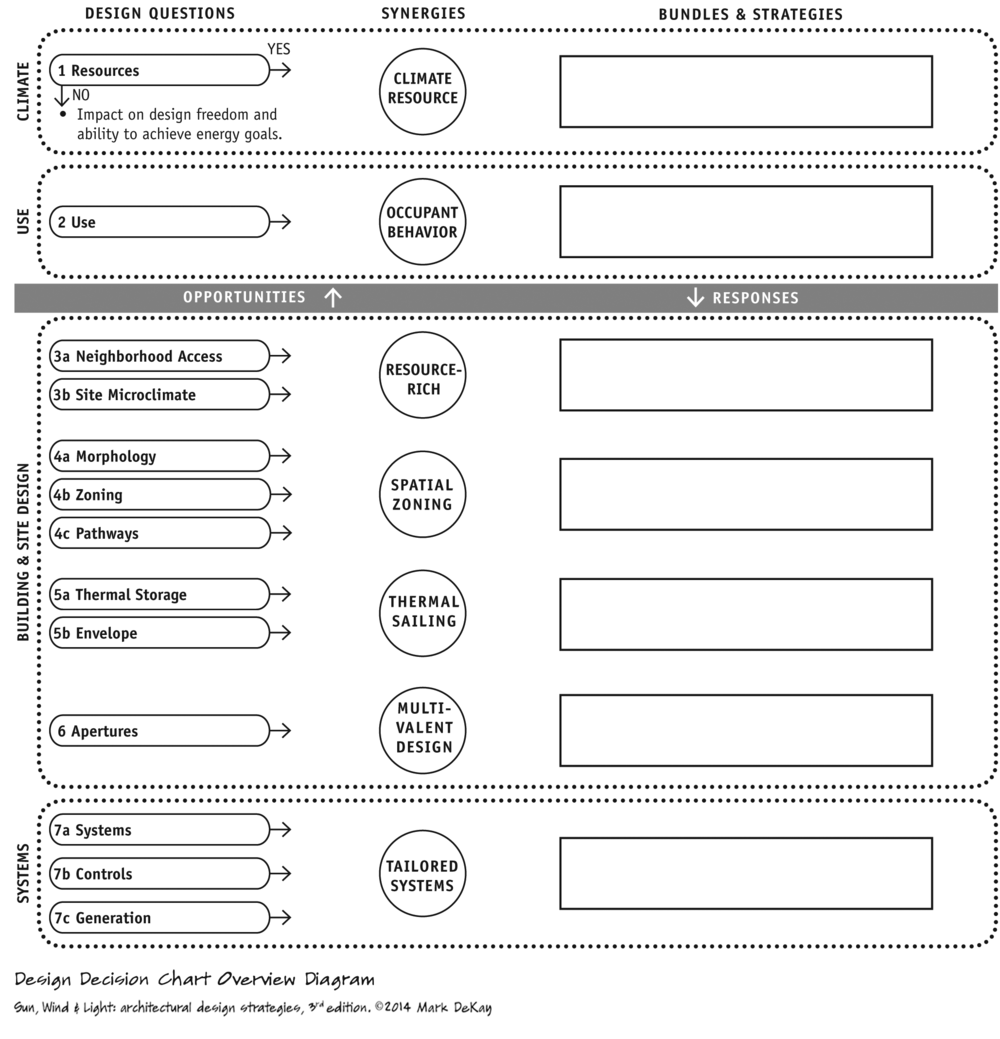 p60 Design Decision Chart