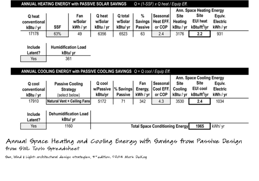 p265 Annual Space Heating & Cooling