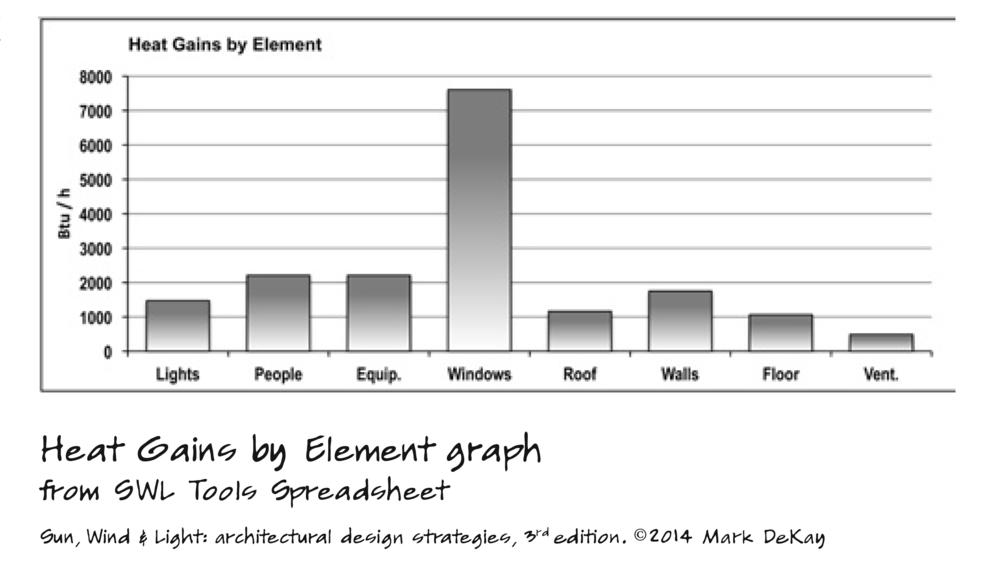 p266 Heat Gains by Element