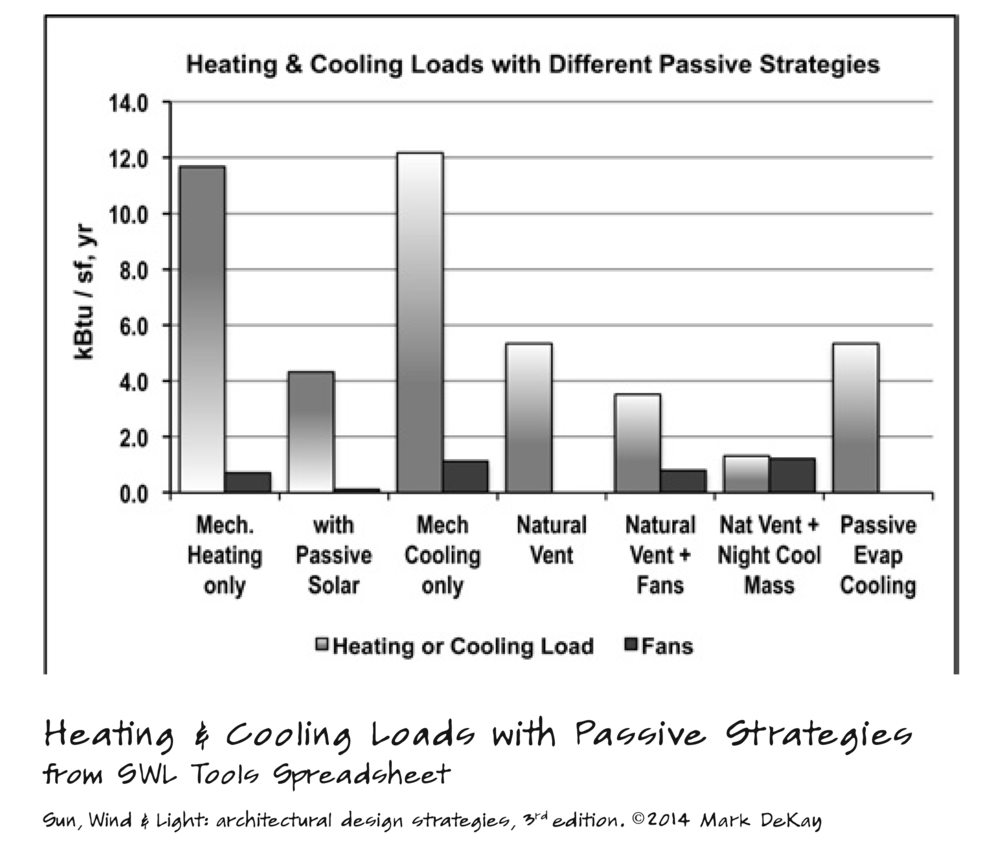 p267 Heating & Cooling Loads, Passive