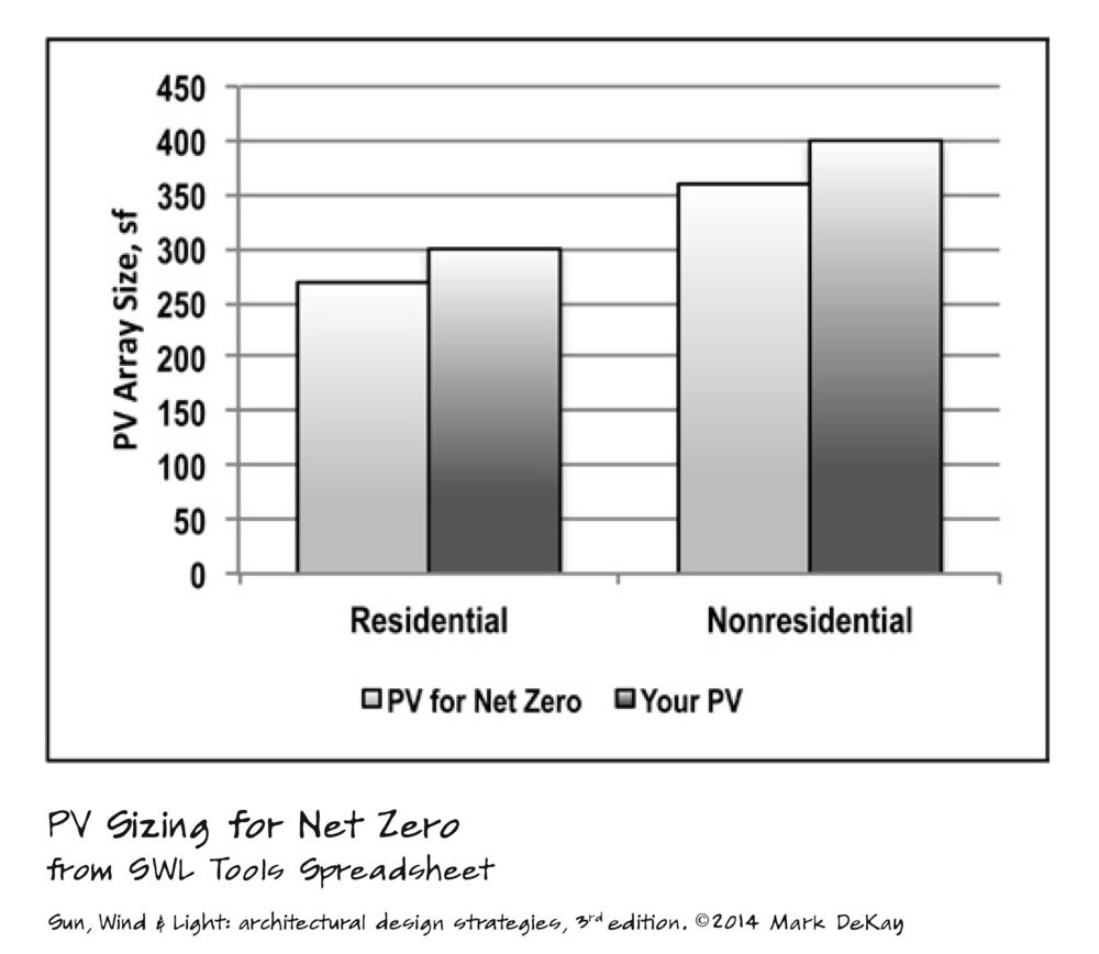 p270 PV Sizing for Net Zero