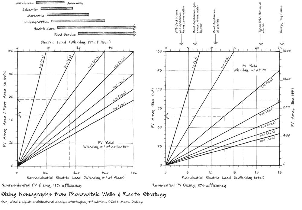 p274 Sizing Nomographs