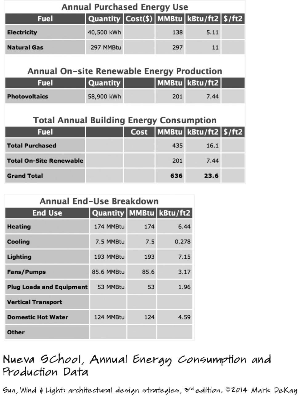 p278 Nueva School Energy Consumption