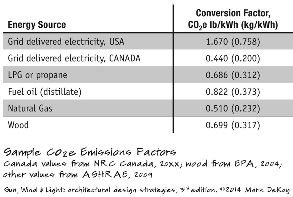 p280 Sample CO2e Emissions