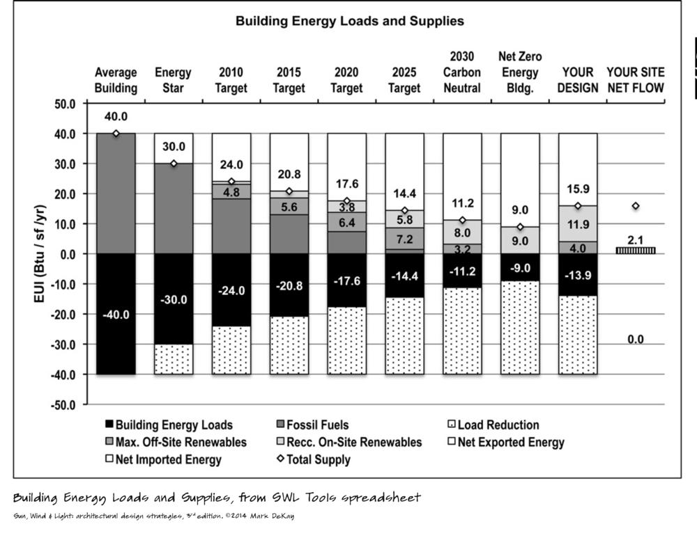 p279 Building Energy Loads
