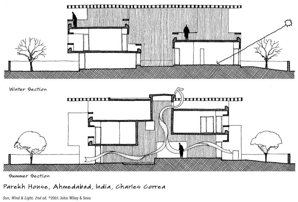 Figure 20.1