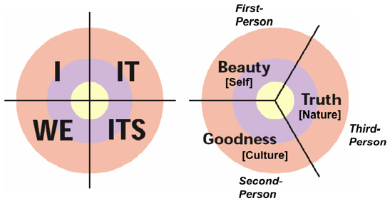 Figure i.4
