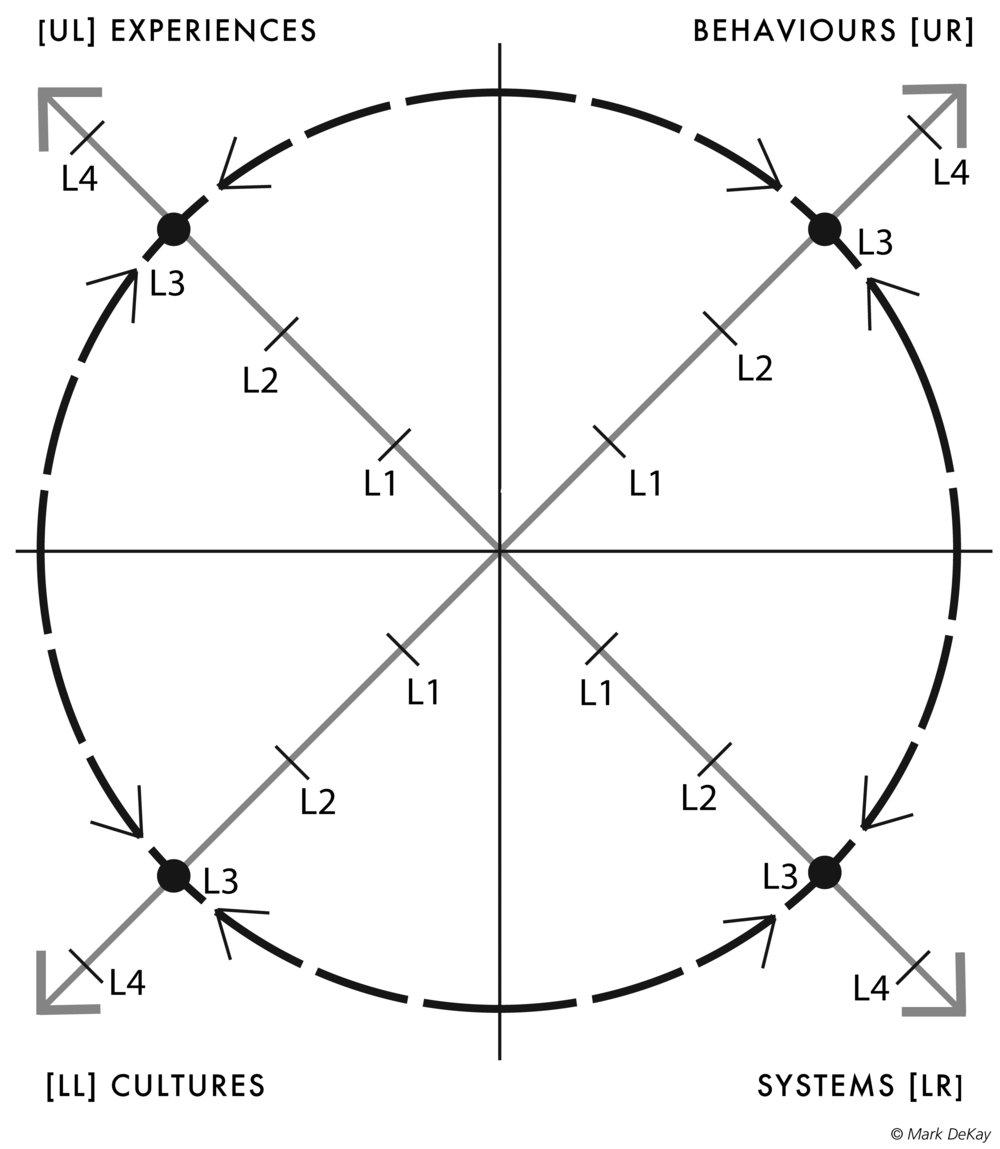 Figure II.2
