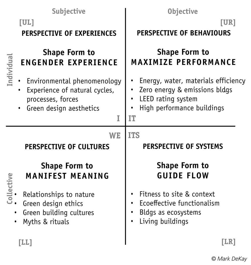 Figure II.3