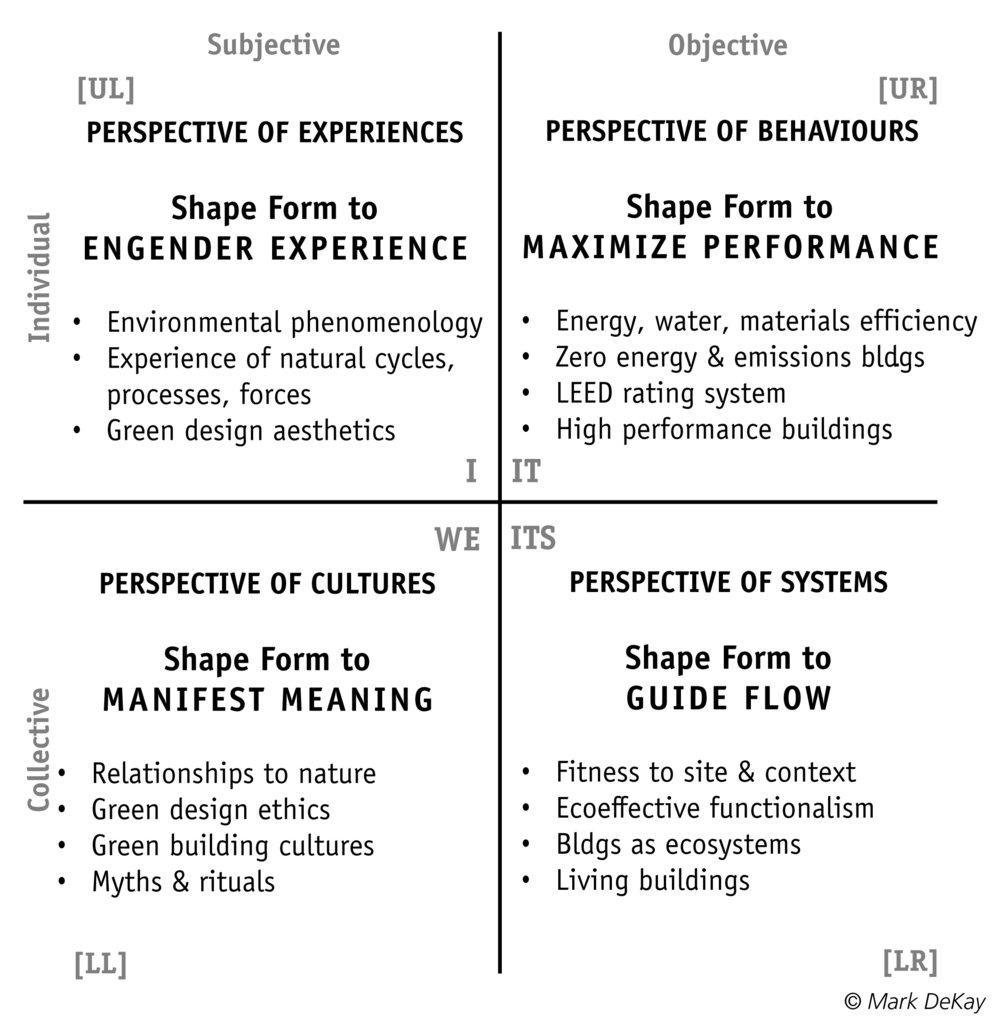 Figure IV.2