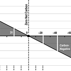 The Carbon Balance Index: a simple metric for progress toward zero-net carbon