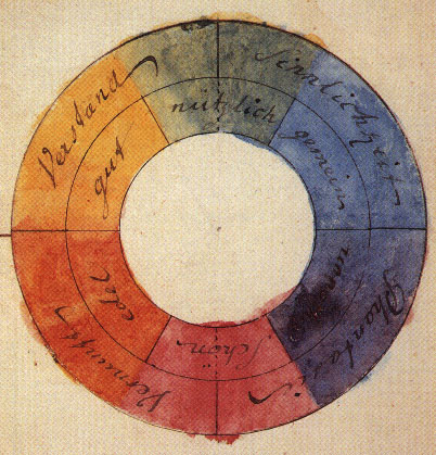From Goethe's  Theory of Colours, 1810