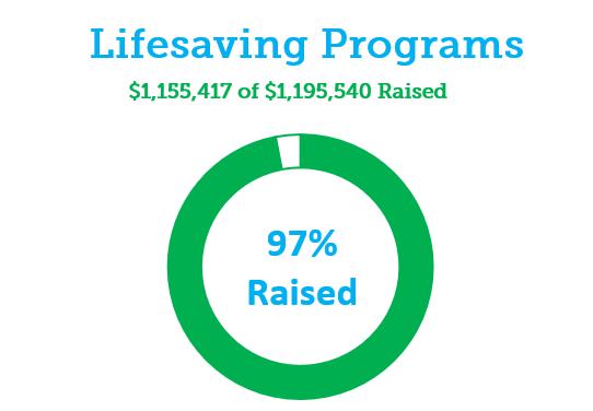Lifesaving Programs Donut IMAGE.PNG