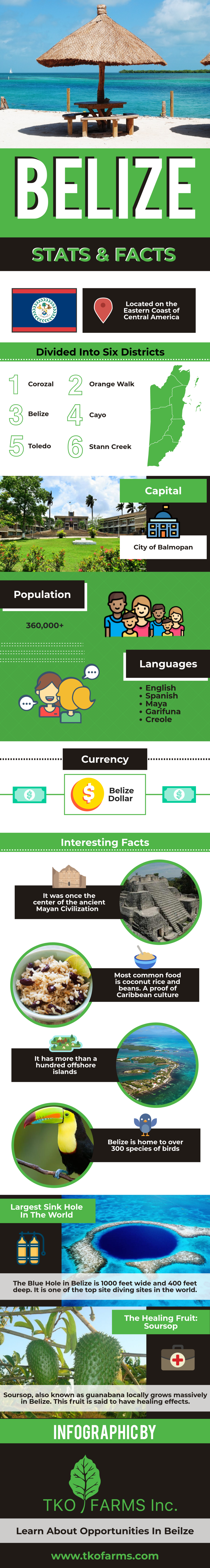 Belize Facts and Stats